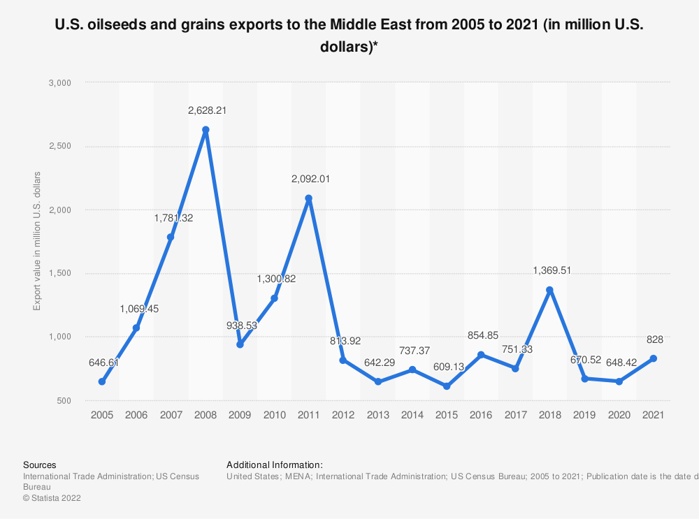 Statistic: U.S. oilseeds and grains exports to the Middle East from 2005 to 2020 (in million U.S. dollars)* | Statista