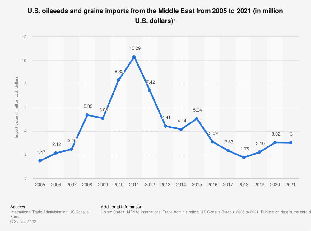 Statistic: U.S. oilseeds and grains imports from the Middle East from 2005 to 2020 (in million U.S. dollars)* | Statista