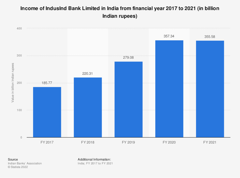 Statistic: Income of IndusInd Bank Limited in India from financial year 2017 to 2020 (in billion Indian rupees) | Statista