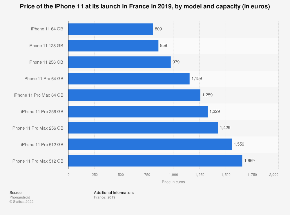 Statistic: Price of the iPhone 11 at its launch in France in 2019, by model and capacity (in euros)   Statista