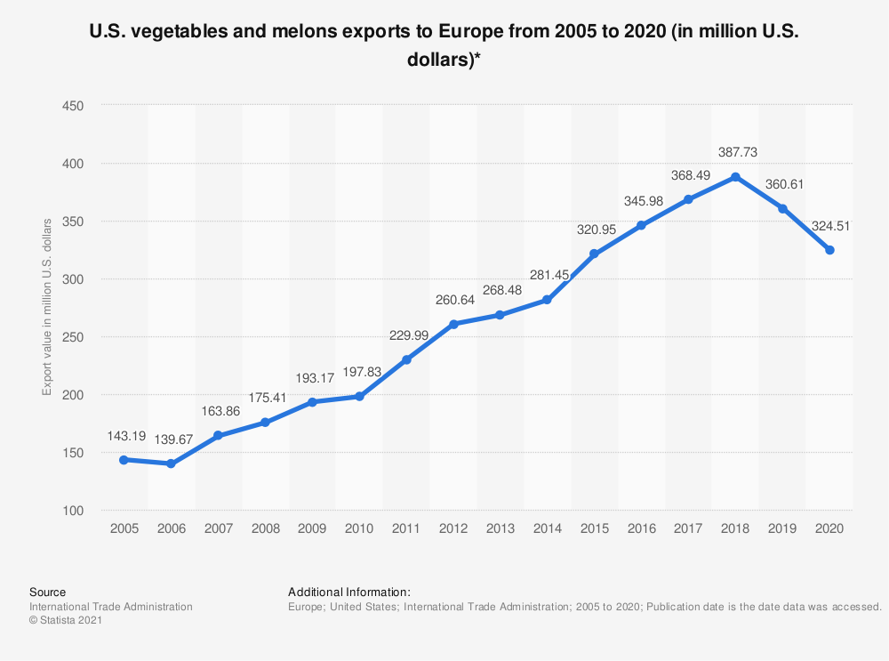 Statistic: U.S. vegetables and melons exports to Europe from 2005 to 2019 (in million U.S. dollars)* | Statista