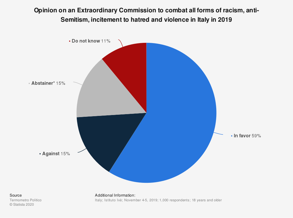 Statistic: Opinion on an Extraordinary Commission to combat all forms of racism, anti-Semitism, incitement to hatred and violence in Italy in 2019 | Statista