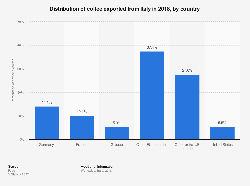 Statistic: Distribution of coffee exported from Italy in 2018, by country | Statista