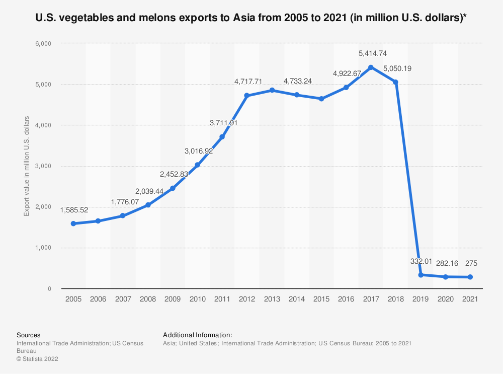Statistic: U.S. vegetables and melons exports to Asia from 2005 to 2019 (in million U.S. dollars)* | Statista