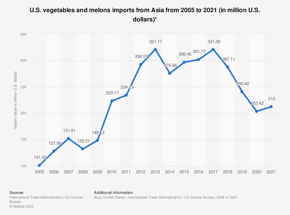 Statistic: U.S. vegetables and melons imports from Asia from 2005 to 2019 (in million U.S. dollars)* | Statista