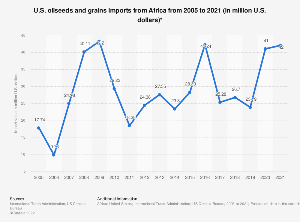Statistic: U.S. oilseeds and grains imports from Africa from 2005 to 2020 (in million U.S. dollars)*   Statista