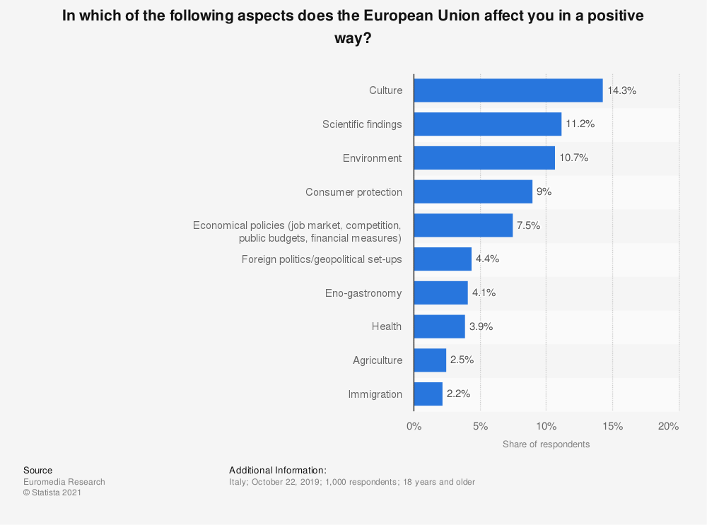 Statistic: In which of the following aspects does the European Union affect you in a positive way? | Statista