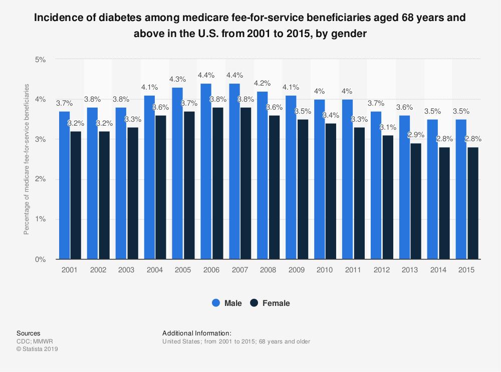 Statistic: Incidence of diabetes among medicare fee-for-service beneficiaries aged 68 years and above in the U.S. from 2001 to 2015, by gender | Statista