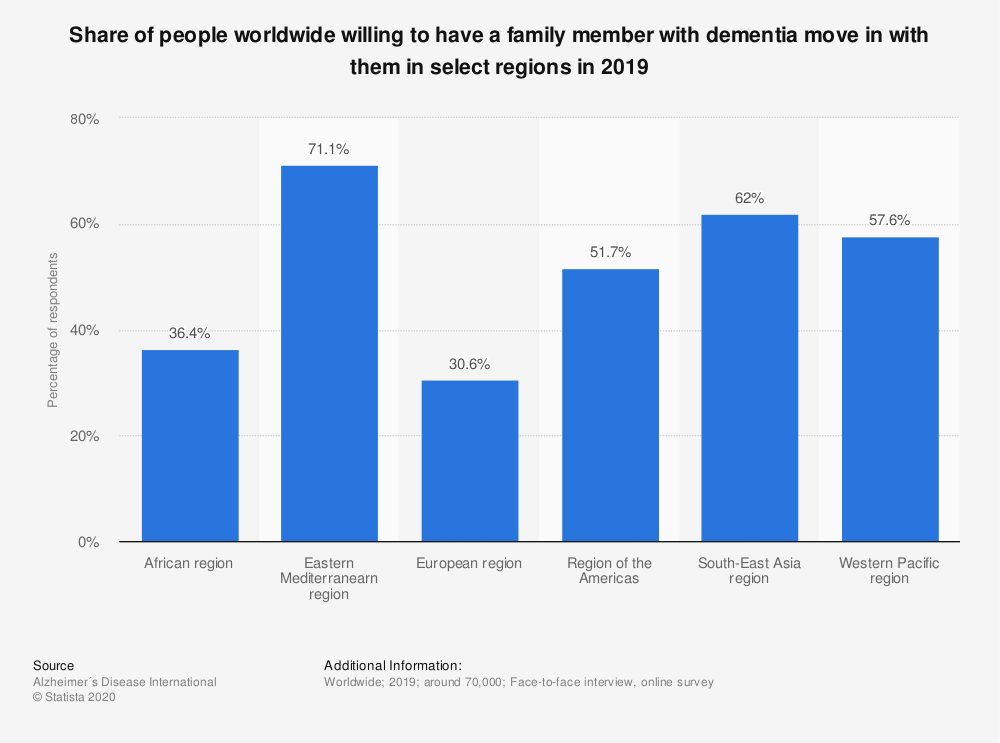 Statistic: Share of people worldwide willing to have a family member with dementia move in with them in select regions in 2019 | Statista