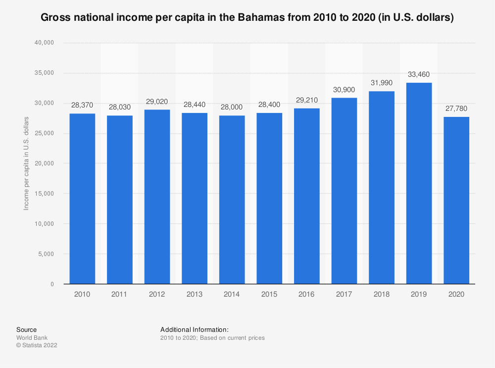 Statistic: Gross national income per capita in the Bahamas from 2010 to 2019 (in U.S. dollars) | Statista