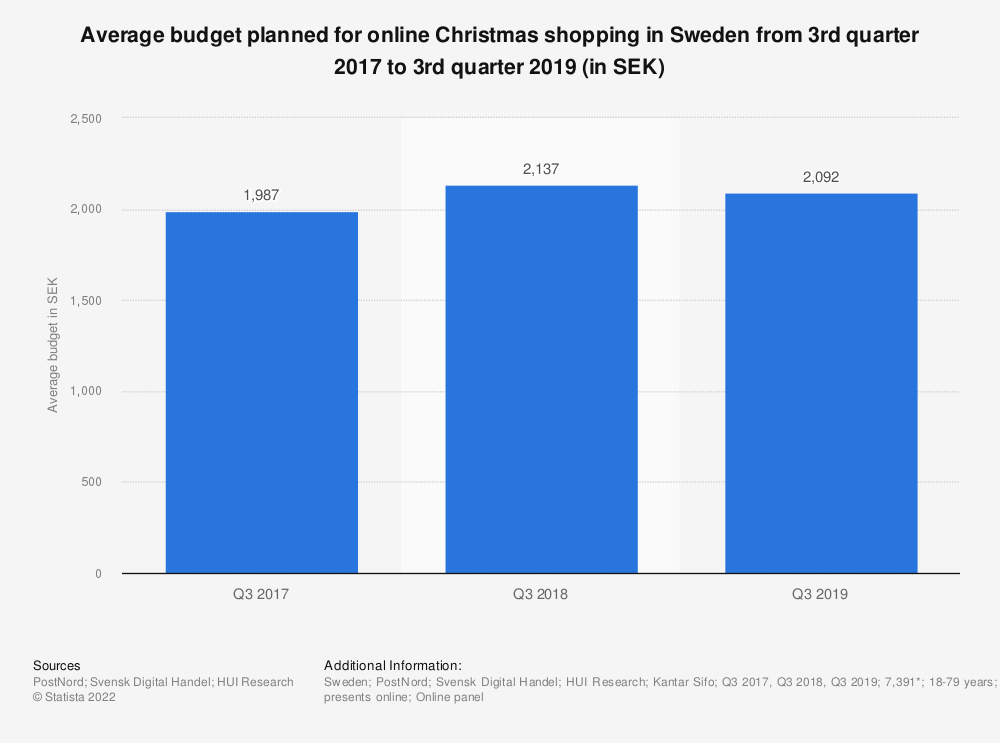 Statistic: Average budget planned for online Christmas shopping in Sweden from 3rd quarter 2017 to 3rd quarter 2019 (in SEK) | Statista