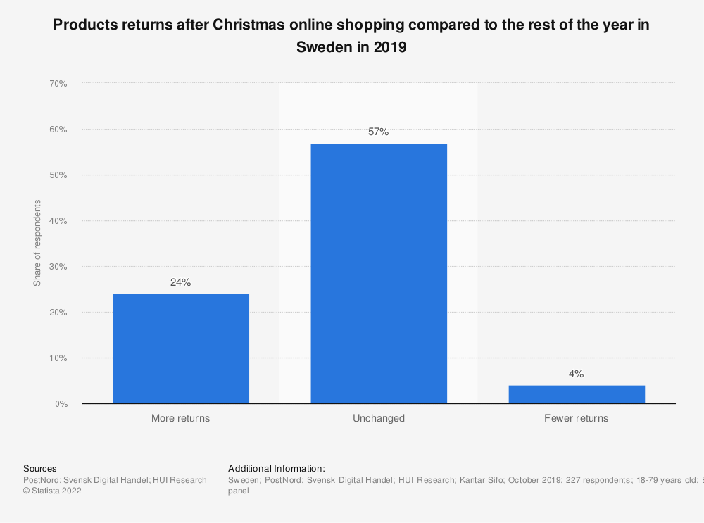 Statistic: Products returns after Christmas online shopping compared to the rest of the year in Sweden in 2019 | Statista
