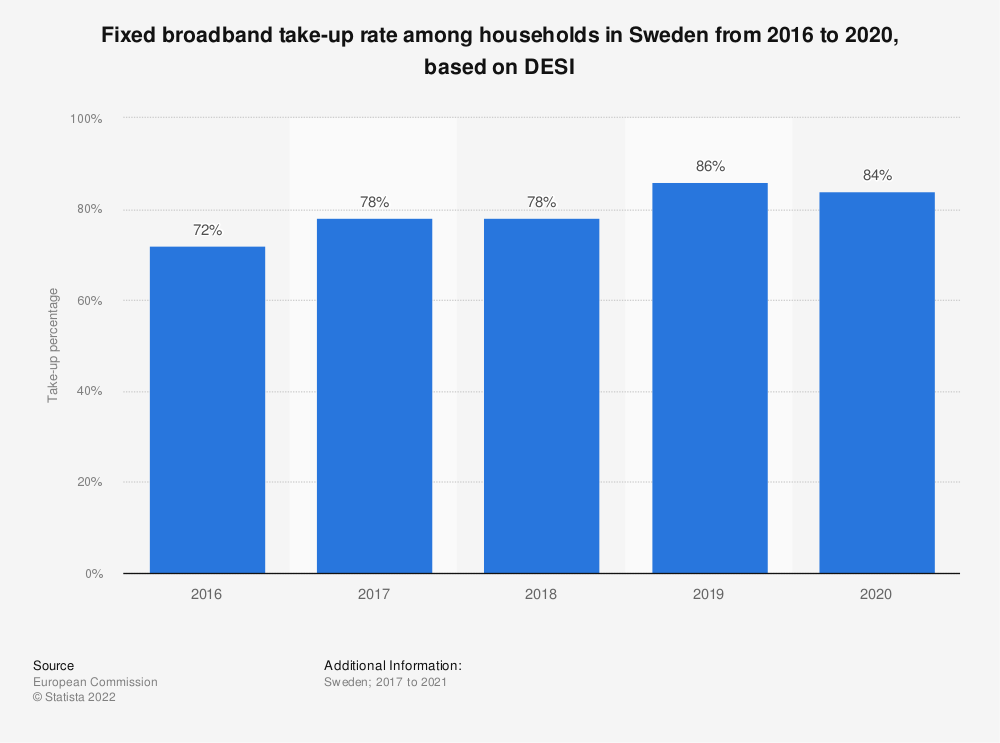 Statistic: Fixed broadband take-up rate among households in Sweden from 2016 to 2019, based on DESI | Statista