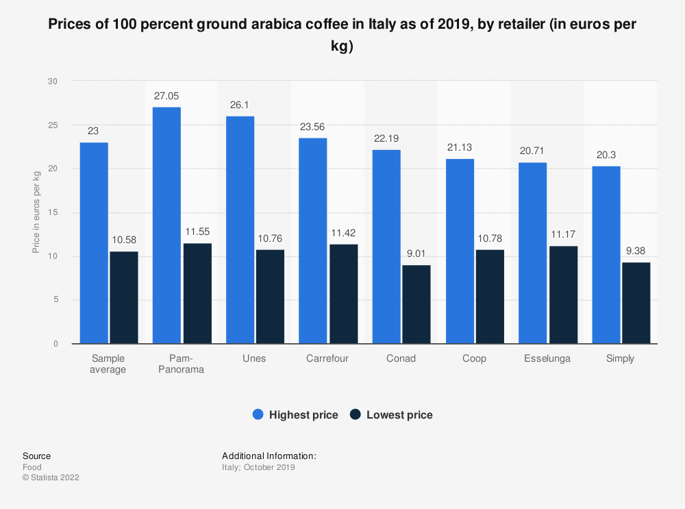 Statistic: Prices of 100 percent ground arabica coffee in Italy as of 2019, by retailer (in euros per kg) | Statista
