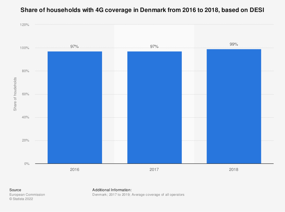 Statistic: Share of households with 4G coverage in Denmark from 2016 to 2018, based on DESI | Statista