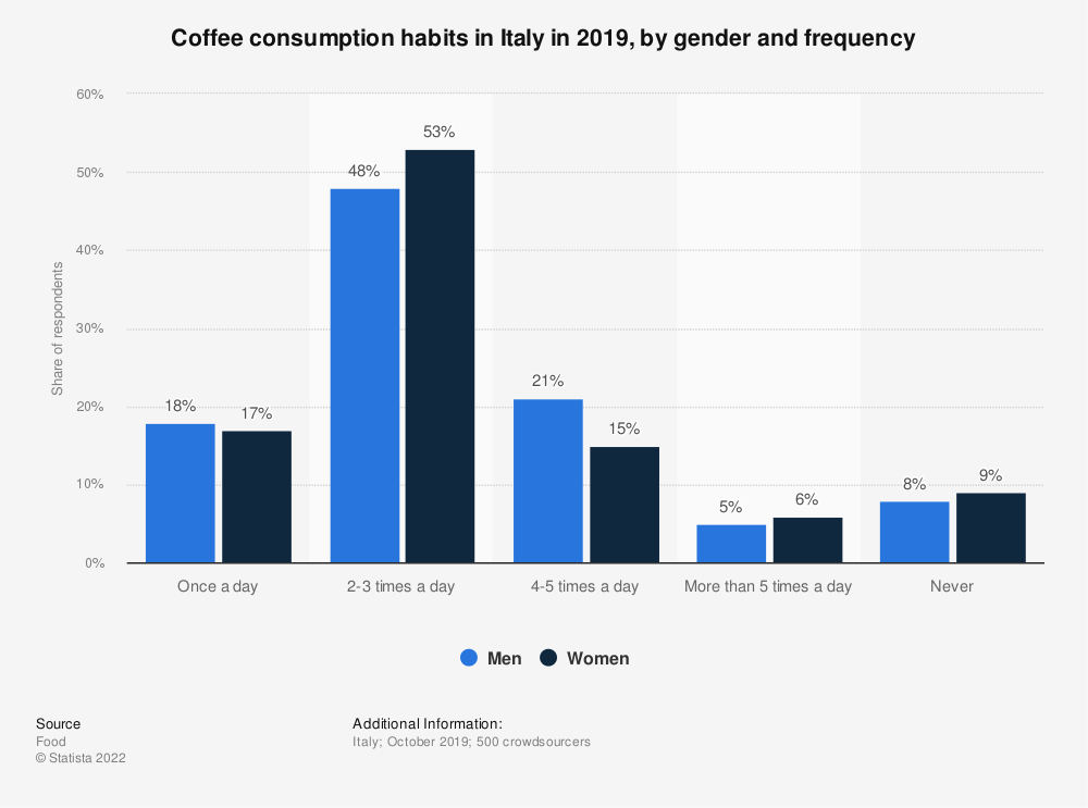 Statistic: Coffee consumption habits in Italy in 2019, by gender and frequency | Statista