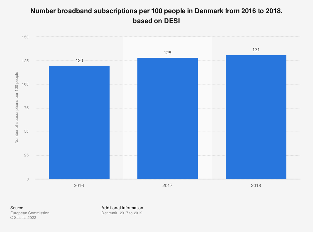Statistic: Number broadband subscriptions per 100 people in Denmark from 2016 to 2018, based on DESI | Statista