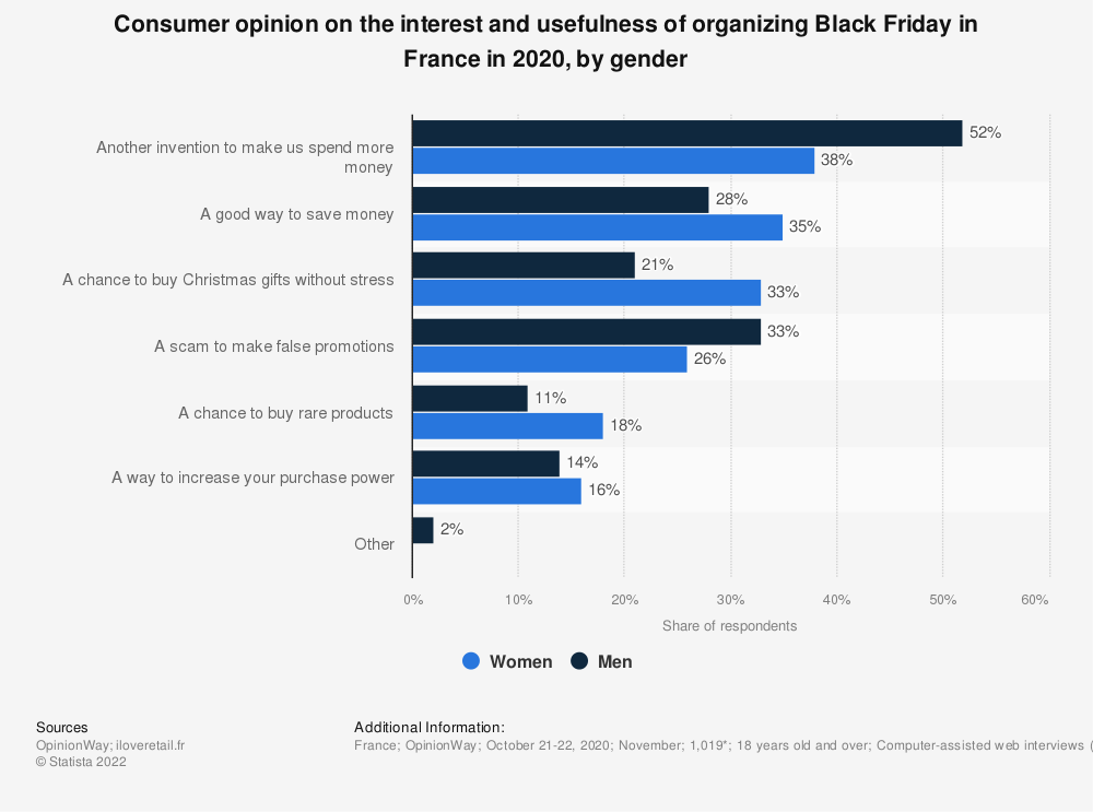 Statistic: Consumer opinion on the interest and usefulness of organizing Black Friday in France in 2018, by sex*   Statista