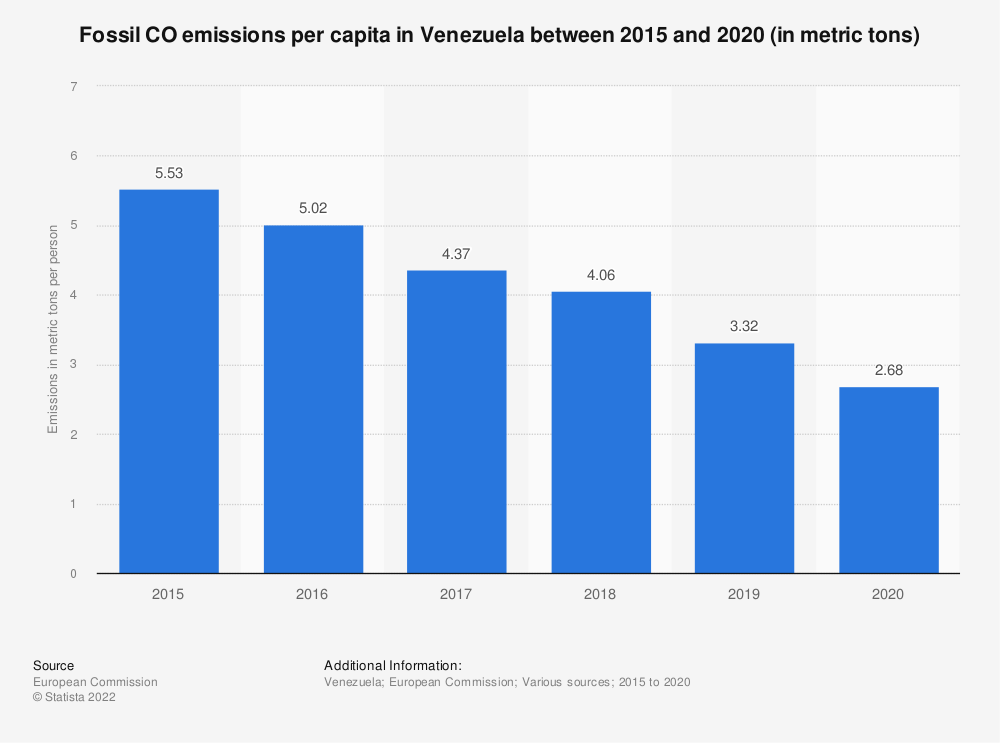 Statistic: Fossil CO2 emissions per capita in Venezuela from 2015 to 2017 (in metric tons) | Statista