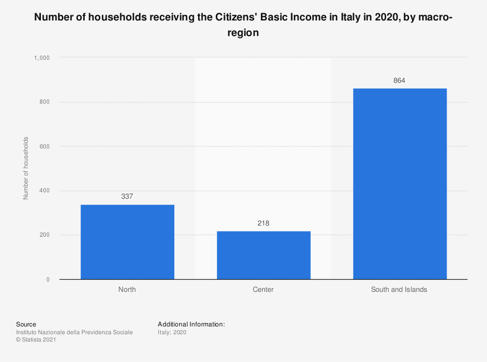 Statistic: Number of households receiving the Citizen's Basic Income in Italy in 2019, by macro-region | Statista