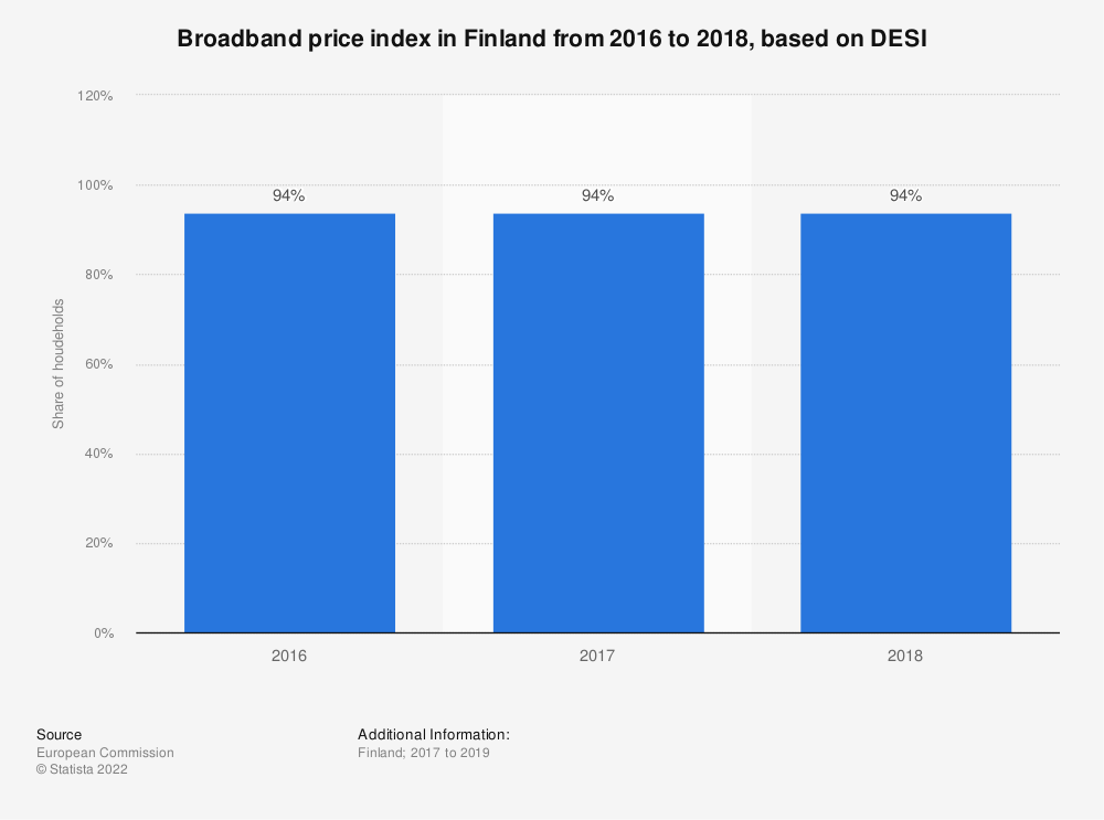 Statistic: Broadband price index in Finland from 2016 to 2018, based on DESI   Statista