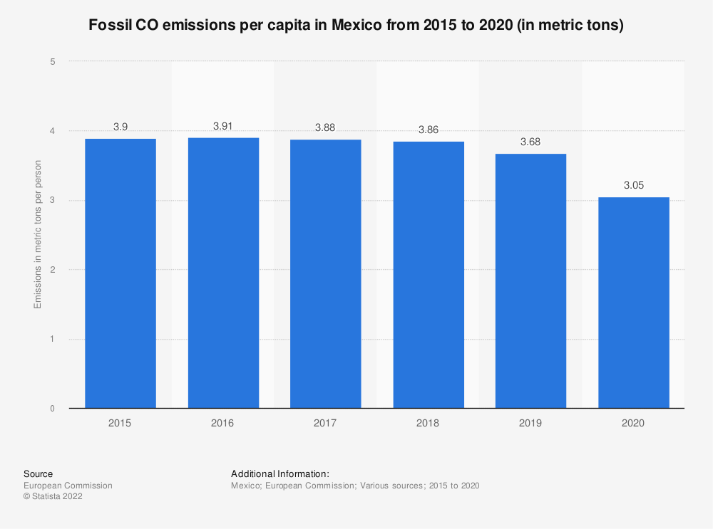 Statistic: Fossil CO2 emissions per capita in Mexico from 2015 to 2017 (in metric tons) | Statista