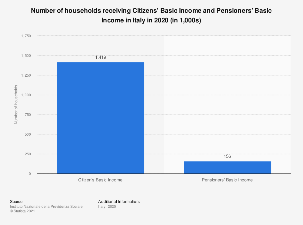 Statistic: Number of households receiving Citizen's Basic Income and Pensioners' Basic Income in Italy in 2019 | Statista