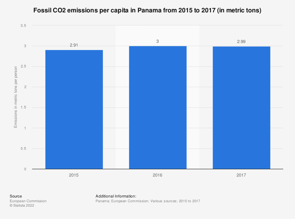 Statistic: Fossil CO2 emissions per capita in Panama from 2015 to 2017 (in metric tons) | Statista