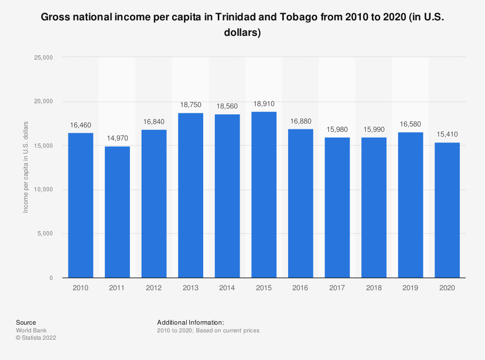 Statistic: Gross national income per capita in Trinidad and Tobago from 2010 to 2020 (in U.S. dollars)   Statista