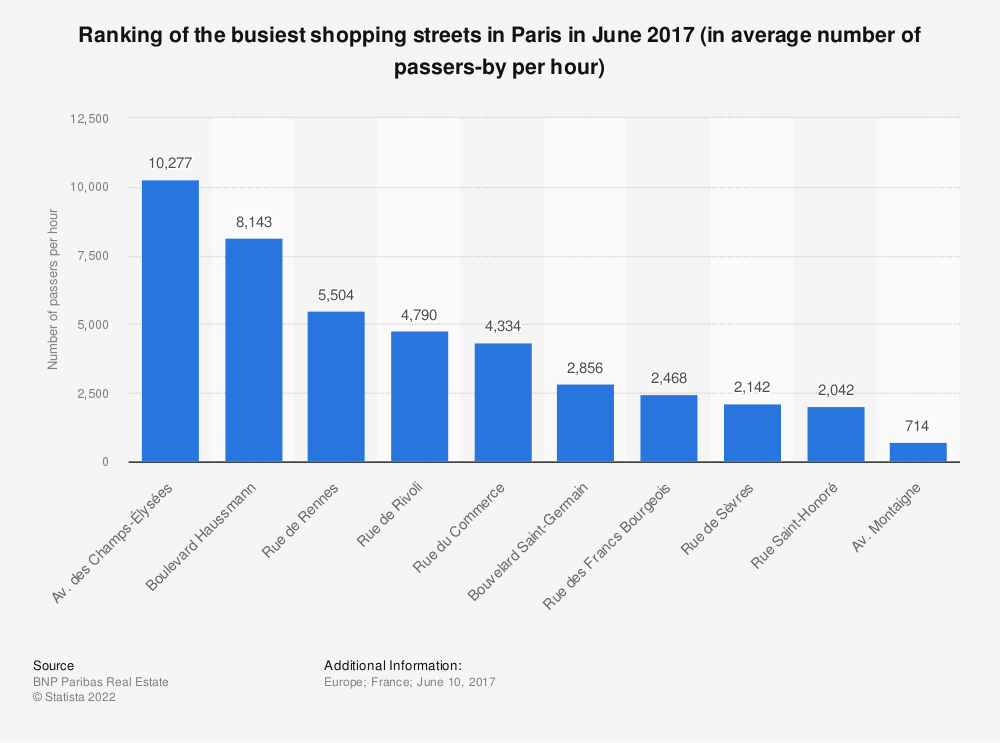 Statistic: Ranking of the busiest shopping streets in Paris in June 2017 (in average number of passers-by per hour) | Statista