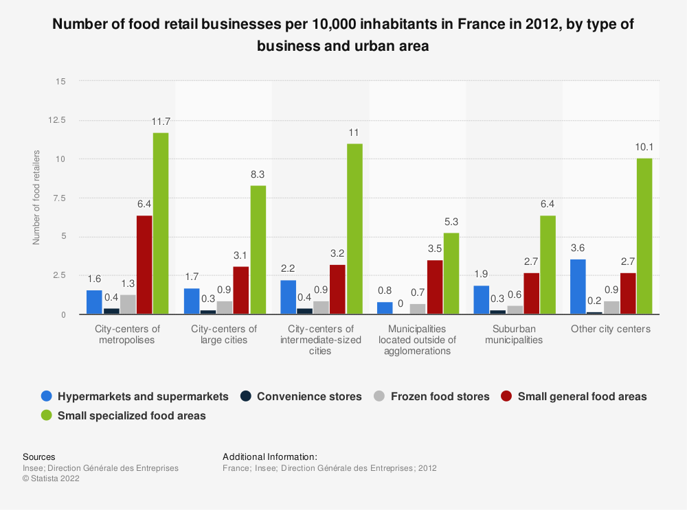 Statistic: Number of food retail businesses per 10,000 inhabitants in France in 2012, by type of business and urban area  | Statista