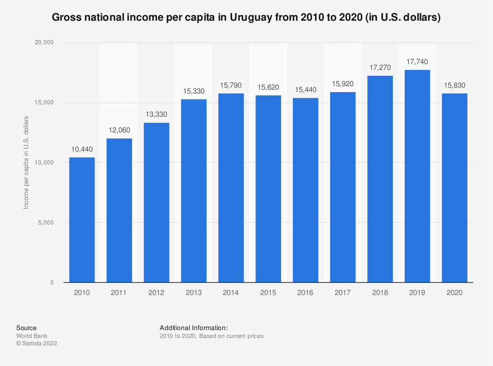 Statistic: Gross national income per capita in Uruguay from 2010 to 2020 (in U.S. dollars)   Statista