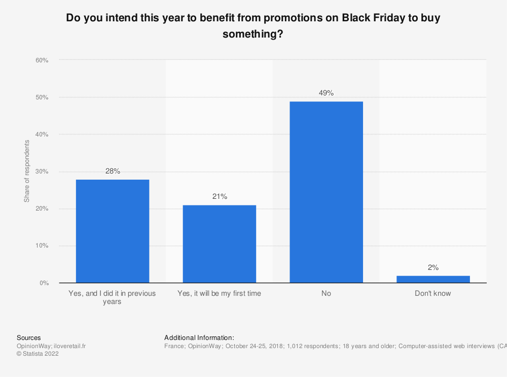 Statistic: Do you intend this year to benefit from promotions on Black Friday to buy something? | Statista