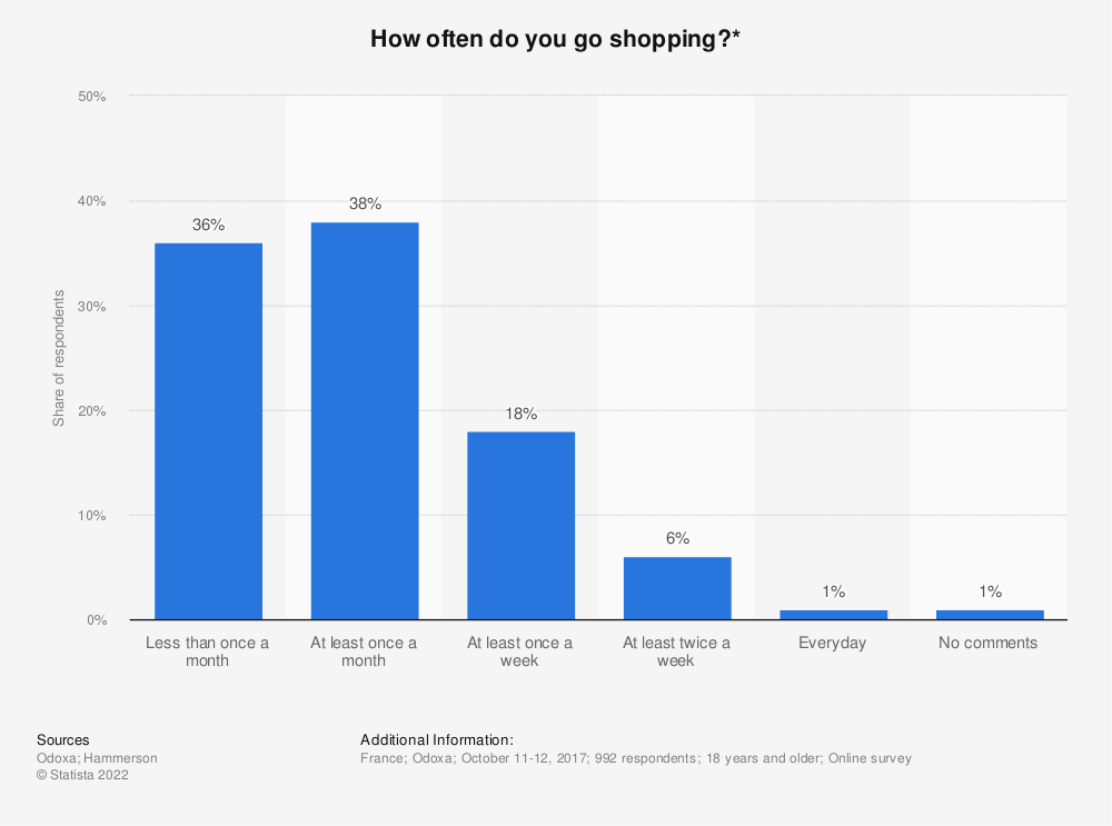 Statistic: How often do you go shopping?* | Statista
