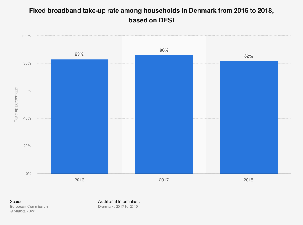 Statistic: Fixed broadband take-up rate among households in Denmark from 2016 to 2018, based on DESI | Statista