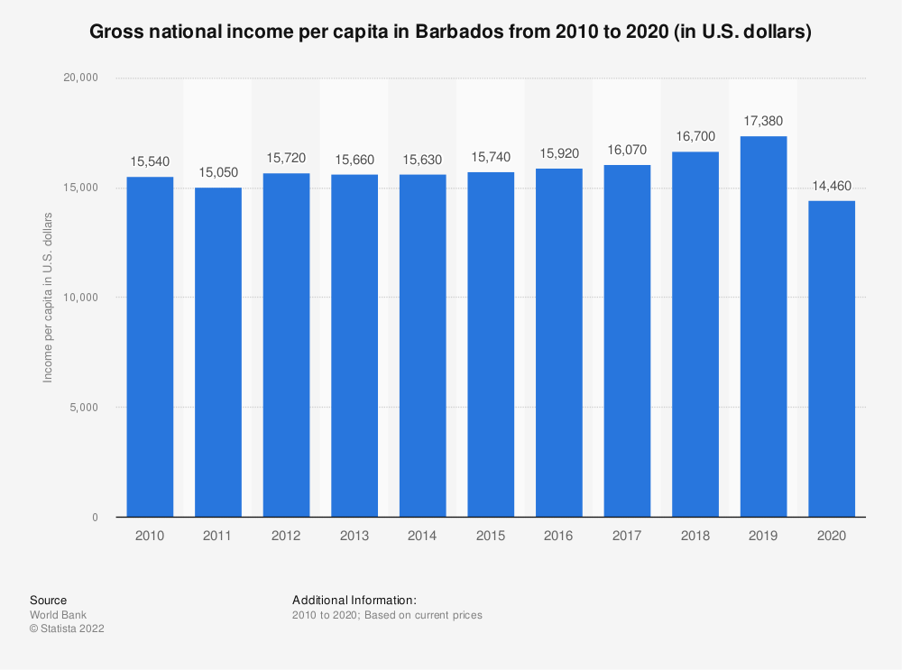 Statistic: Gross national income per capita in Barbados from 2010 to 2020 (in U.S. dollars)   Statista