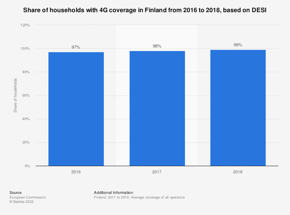 Statistic: Share of households with 4G coverage in Finland from 2016 to 2018, based on DESI | Statista