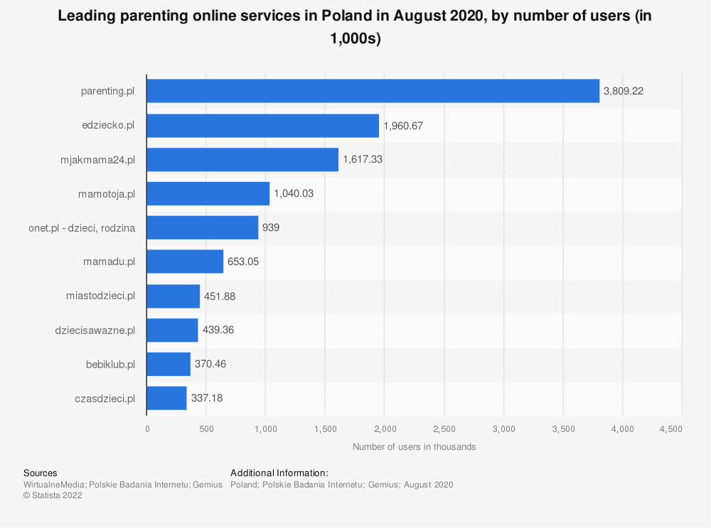 Statistic: Leading parenting online services in Poland in June 2020, by number of users (in 1,000s) | Statista