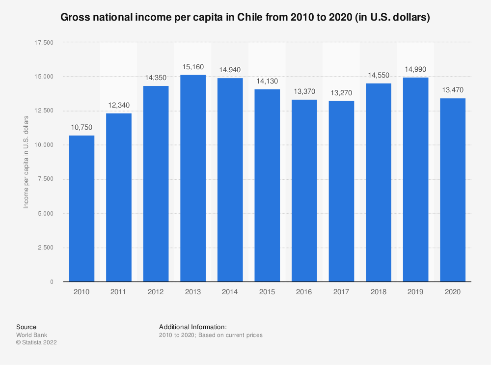 Statistic: Gross national income per capita in Chile from 2010 to 2018 (in U.S. dollars) | Statista