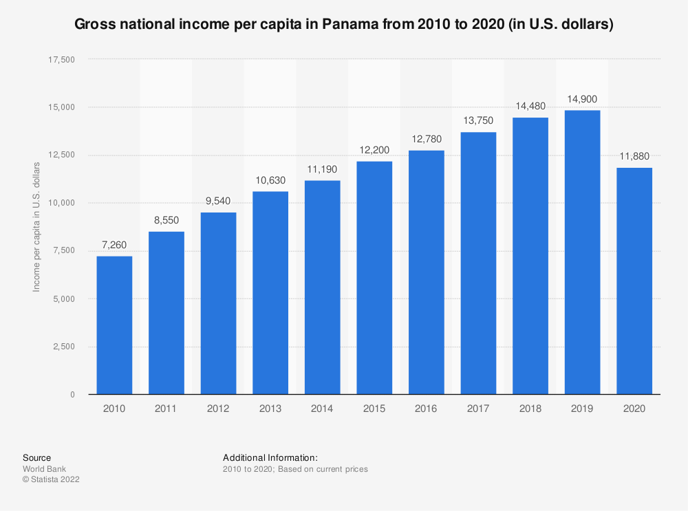 Statistic: Gross national income per capita in Panama from 2010 to 2020 (in U.S. dollars)   Statista