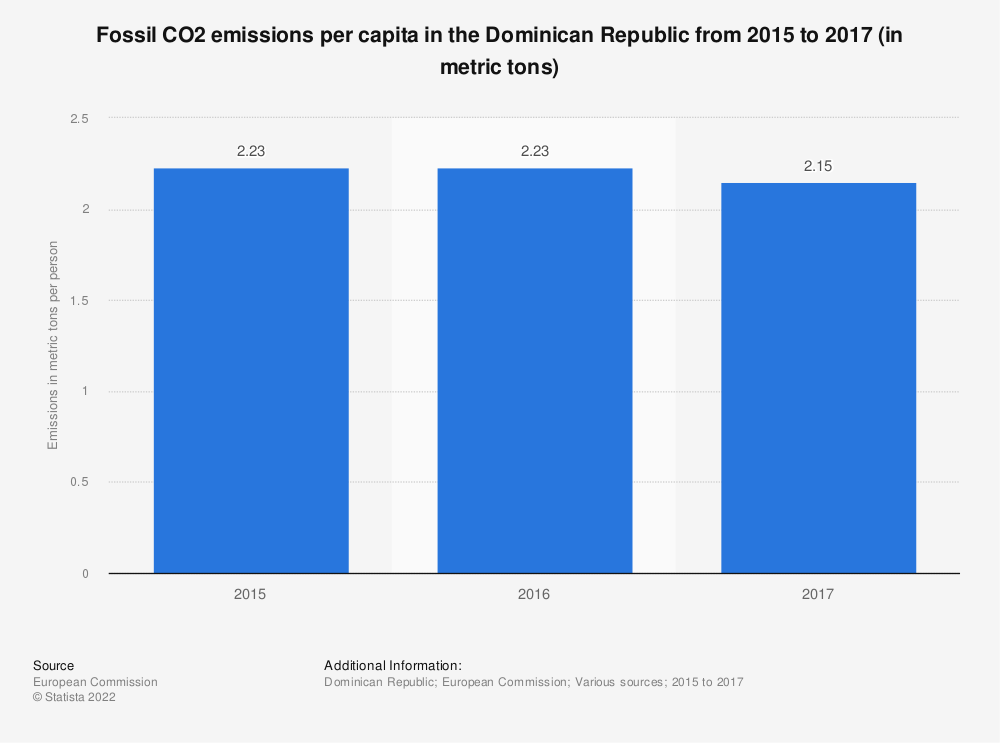 Statistic: Fossil CO2 emissions per capita in the Dominican Republic from 2015 to 2017 (in metric tons) | Statista