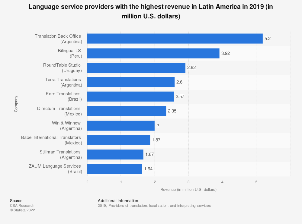 Statistic: Language service providers with the highest revenue in Latin America in 2018 (in million U.S. dollars) | Statista