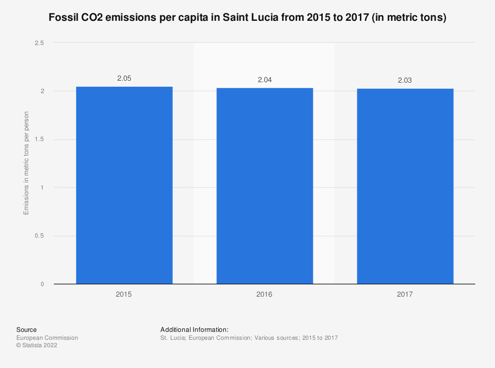 Statistic: Fossil CO2 emissions per capita in Saint Lucia from 2015 to 2017 (in metric tons) | Statista