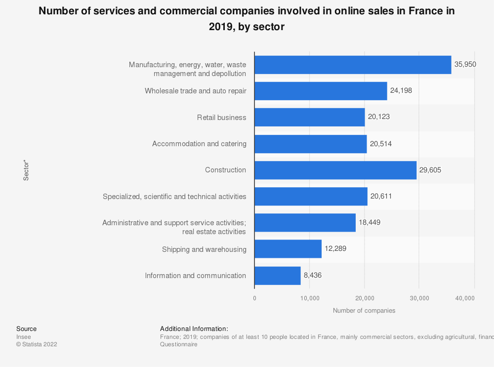 Statistic: Number of services and commercial companies involved in online sales in France in 2018 | Statista