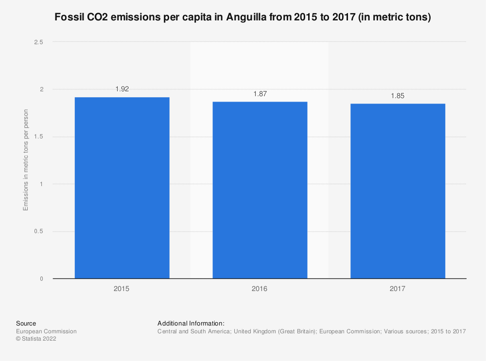 Statistic: Fossil CO2 emissions per capita in Anguilla from 2015 to 2017 (in metric tons)   Statista