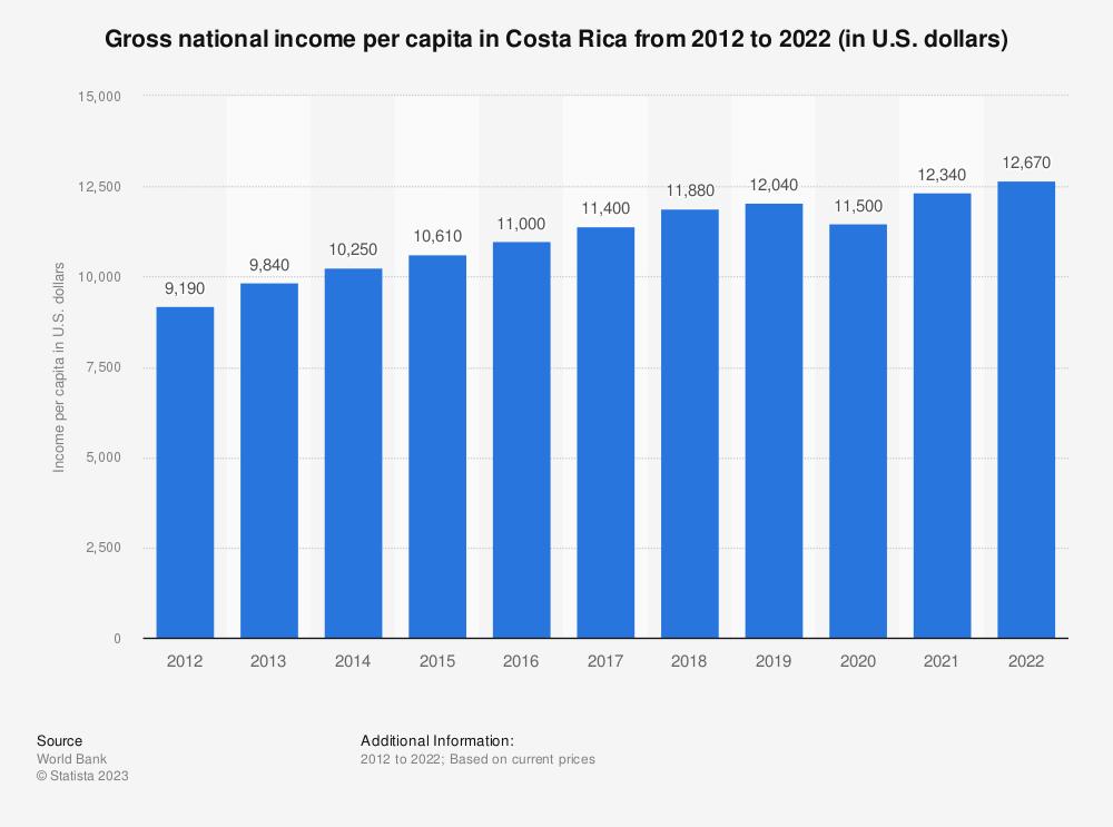 Statistic: Gross national income per capita in Costa Rica from 2010 to 2019 (in U.S. dollars) | Statista