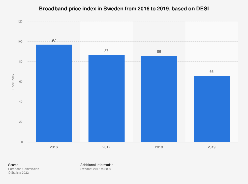 Statistic: Broadband price index in Sweden from 2016 to 2019, based on DESI | Statista