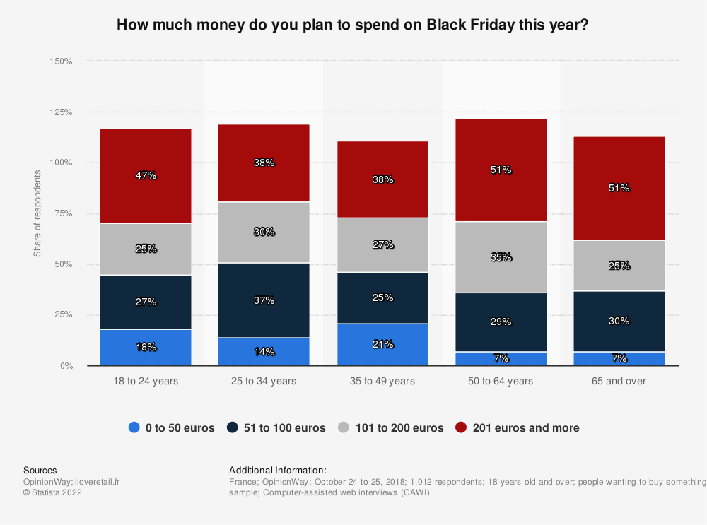 Statistic: How much money do you plan to spend on Black Friday this year? | Statista