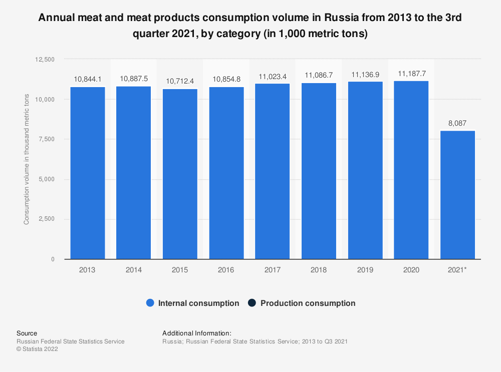 Statistic: Annual meat and meat products consumption volume in Russia from 2013 to 2018, by type (in 1,000 metric tons) | Statista