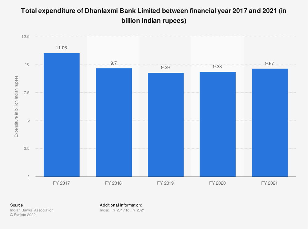 Statistic: Total expenditure of Dhanlaxmi Bank Limited between FY 2017 and FY 2019 (in billion Indian rupees) | Statista